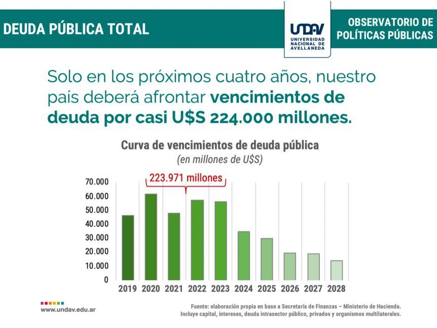 La deuda pública, el más grave problema de la administración Fernández